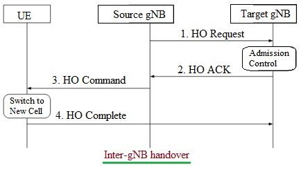 5G Inter gNB Handover