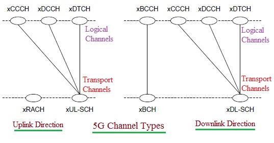 5G Channels, 5G Logical channels, 5G Transport Channels