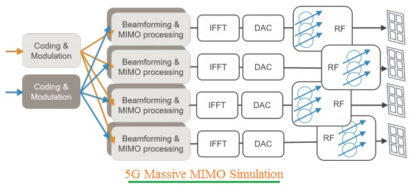 5G Massive MIMO Simulation