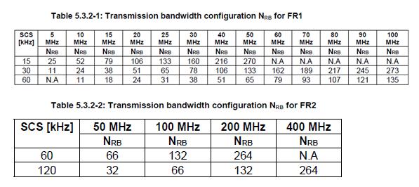 5G NR BS Channel Bandwidths