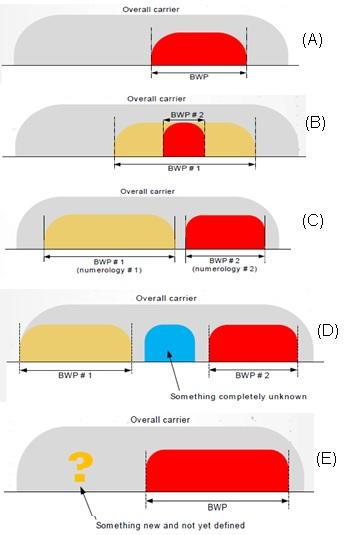 5G NR Bandwidth Part Use Cases