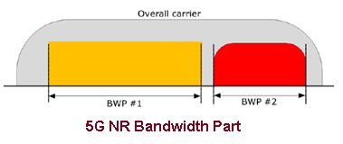 What is 5G NR Bandwidth Part | Function of Bandwidth Part