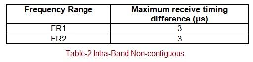 5G NR CA intra band non contiguous