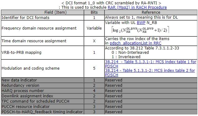 5G NR DCI Formats   Fields in 5G NR DCI formats