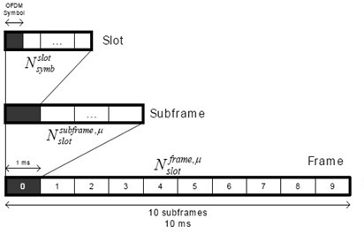 5G NR Frame structure