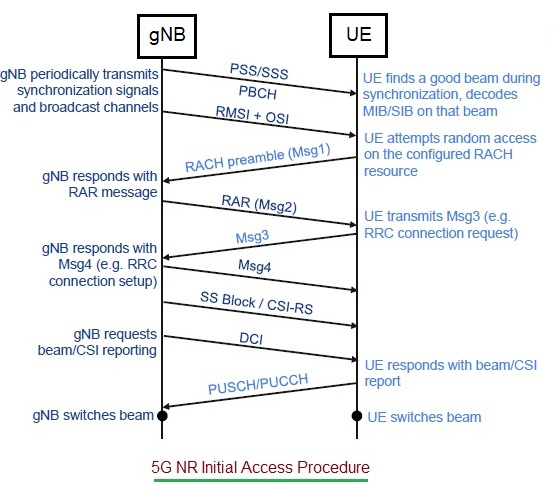 5G NR Initial Access Procedure between UE and gNB