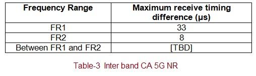5G NR Inter Band Carrier Aggregation