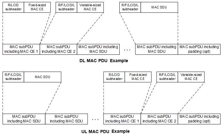 5G NR MAC PDU examples-Downlink (DL) and Uplink (UL)