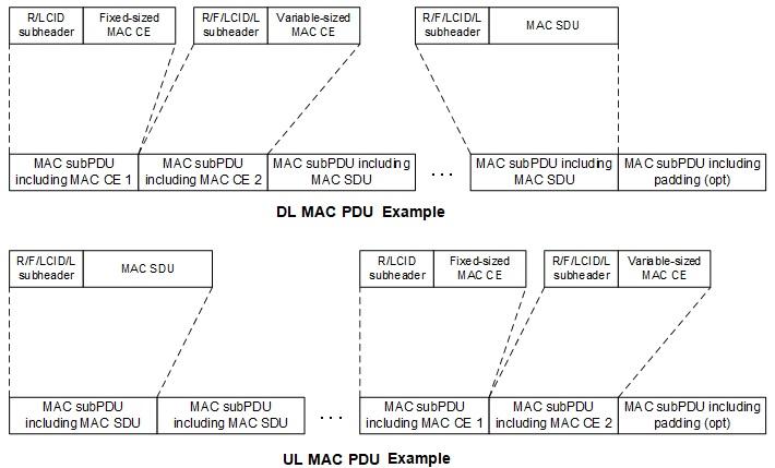 5G NR MAC PDU examples-Downlink (DL) and Uplink (UL)