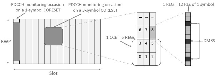5G NR PDCCH | contents,function,physical layer processing