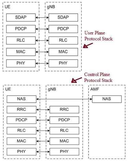 5G NR Protocol Stack