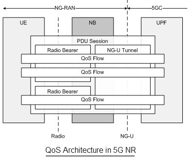 5G NR QoS Architecture