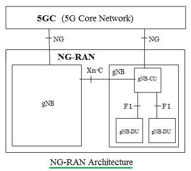 5G NR RAN architecture