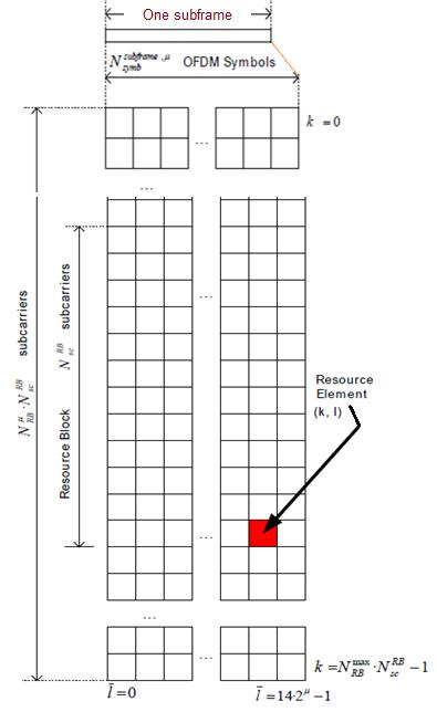 5G NR RBs per subframe