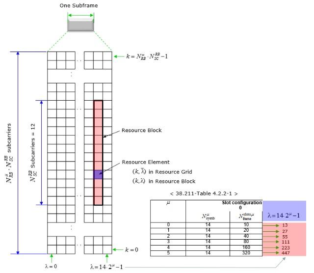 5G NR Resource Grid,Resource Block,Resource Element