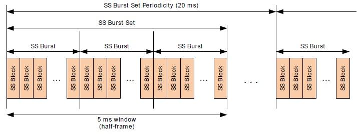 5G NR SS Burst Periodicity