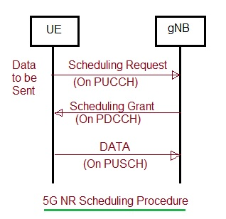 5G NR Scheduling Procedure