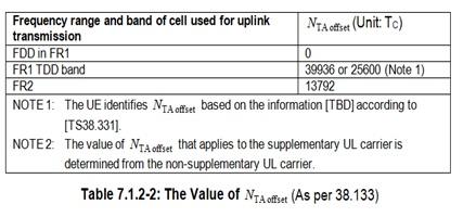 5G NR Uplink Timing Control Procedure | 5G NR Timing Advance