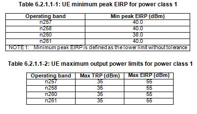 5G NR UE Power Class 1