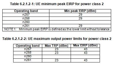 5G NR UE Power Class 2