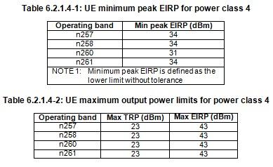 5G NR UE Power Class 4