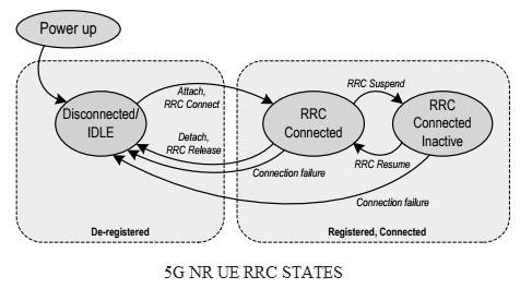 5G NR UE RRC states