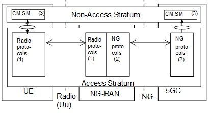 5G NR User Plane and Control Plane