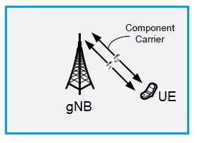 5G NR carrier aggregation