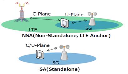 5G NR deployment scenarios-1