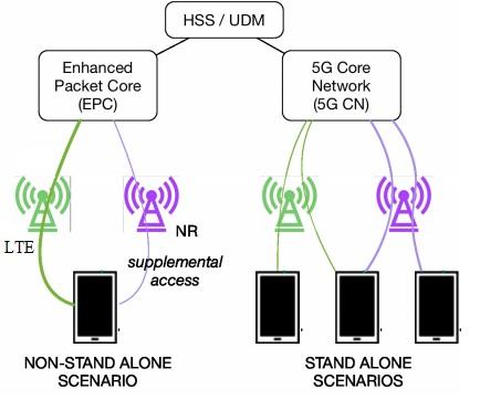 5G NR deployment scenarios-2