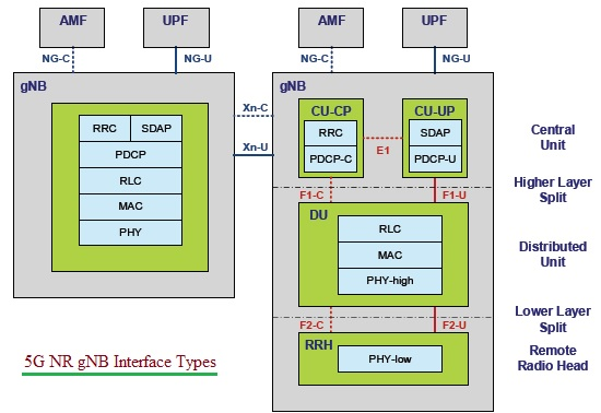 5G NR network interfaces-Xn,NG,E1,F1,F2 interface types in 5G