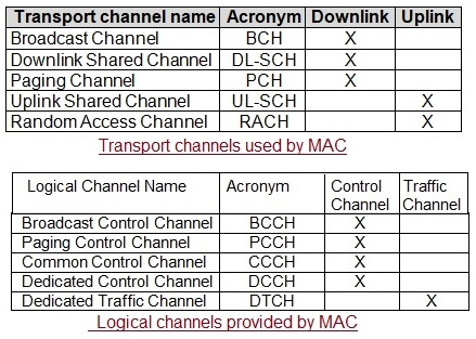 5G NR logical channels and transport channels