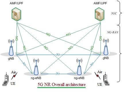 5G NR Overall architecture for advantages of 5G and disadvantages of 5G