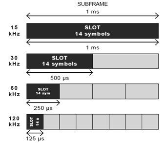 5G NR slots per subframe