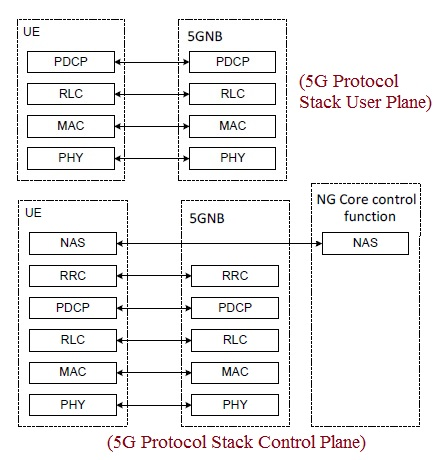 5G NR Protocol Stack Layers
