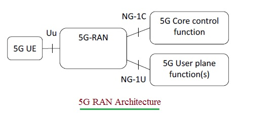 5G RAN Architecture with 5G interfaces