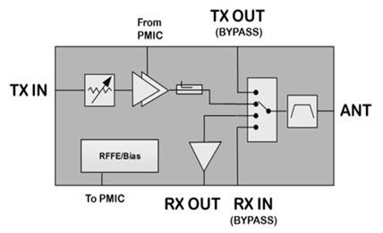 5G RF Front End Module