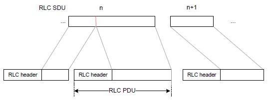 5G RLC PDU structure