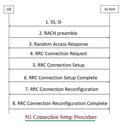 5G RRC Connection Setup Procedure