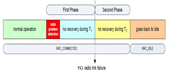 5G Radio Link Failure
