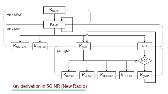 5G security key derivation