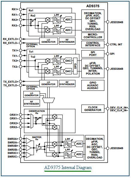 5G Transceiver AD9375
