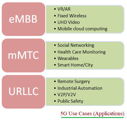 5G Use Cases or 5G applications