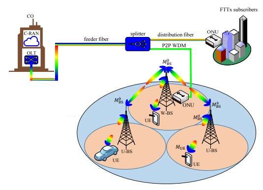 5G and fiber network architecure