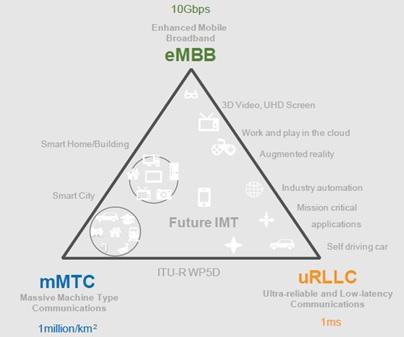 5G eMBB mMTC URLLC