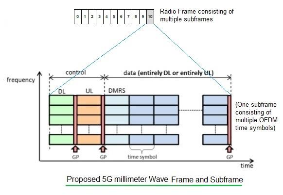 5G millimeter wave frame structure