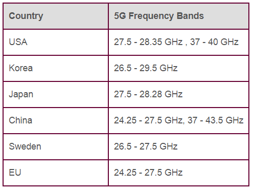 5G mmwave bands