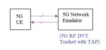 5G network emulator