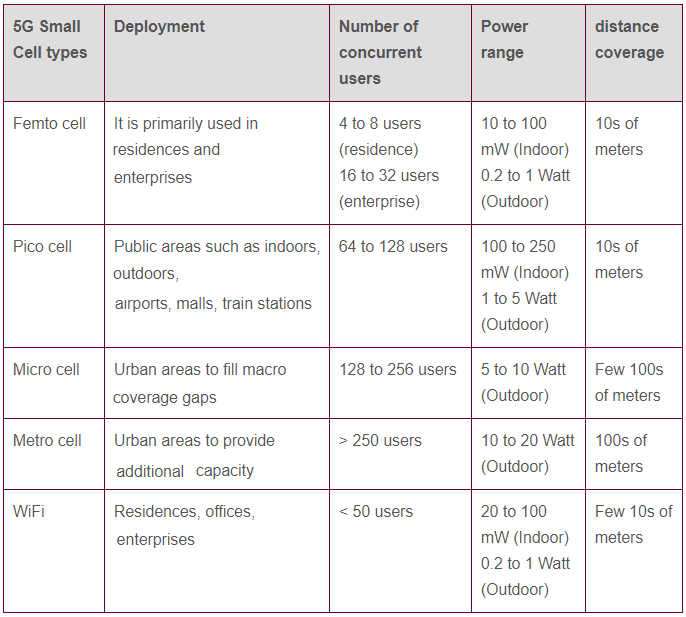 5G small cell types