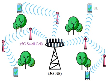 Network of 5G small cells
